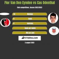 Flor Van Den Eynden vs Cas Odenthal h2h player stats