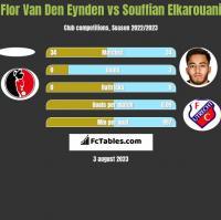 Flor Van Den Eynden vs Souffian Elkarouani h2h player stats