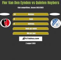 Flor Van Den Eynden vs Quinten Huybers h2h player stats