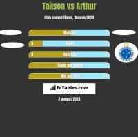 Tailson vs Arthur h2h player stats