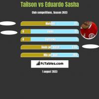 Tailson vs Eduardo Sasha h2h player stats