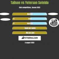 Tailson vs Yeferson Soteldo h2h player stats
