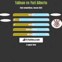 Tailson vs Yuri Alberto h2h player stats