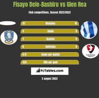 Fisayo Dele-Bashiru vs Glen Rea h2h player stats