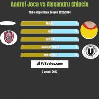 Andrei Joca vs Alexandru Chipciu h2h player stats