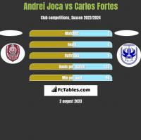 Andrei Joca vs Carlos Fortes h2h player stats