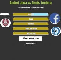 Andrei Joca vs Denis Ventura h2h player stats