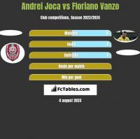 Andrei Joca vs Floriano Vanzo h2h player stats