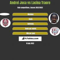 Andrei Joca vs Lacina Traore h2h player stats
