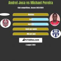 Andrei Joca vs Michael Pereira h2h player stats