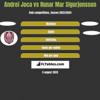 Andrei Joca vs Runar Mar Sigurjonsson h2h player stats