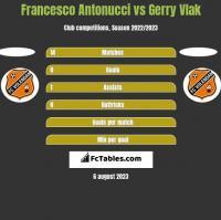 Francesco Antonucci vs Gerry Vlak h2h player stats