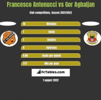 Francesco Antonucci vs Gor Agbaljan h2h player stats
