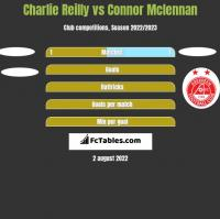 Charlie Reilly vs Connor Mclennan h2h player stats
