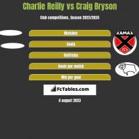 Charlie Reilly vs Craig Bryson h2h player stats