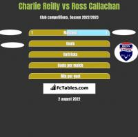Charlie Reilly vs Ross Callachan h2h player stats