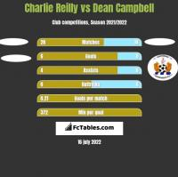 Charlie Reilly vs Dean Campbell h2h player stats