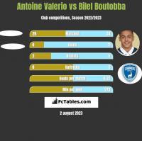 Antoine Valerio vs Bilel Boutobba h2h player stats