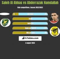Saleh Al Abbas vs Abderrazak Hamdallah h2h player stats