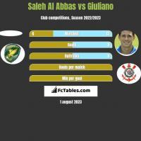 Saleh Al Abbas vs Giuliano h2h player stats