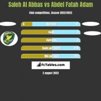 Saleh Al Abbas vs Abdel Fatah Adam h2h player stats