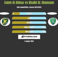 Saleh Al Abbas vs Khalid AL Ghannam h2h player stats