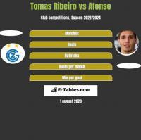 Tomas Ribeiro vs Afonso h2h player stats