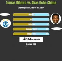 Tomas Ribeiro vs Akas Uche Chima h2h player stats