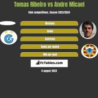 Tomas Ribeiro vs Andre Micael h2h player stats