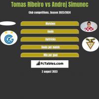 Tomas Ribeiro vs Andrej Simunec h2h player stats