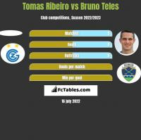 Tomas Ribeiro vs Bruno Teles h2h player stats