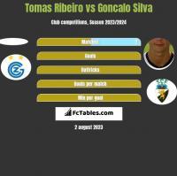 Tomas Ribeiro vs Goncalo Silva h2h player stats
