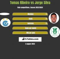 Tomas Ribeiro vs Jorge Silva h2h player stats