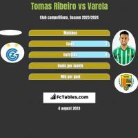 Tomas Ribeiro vs Varela h2h player stats