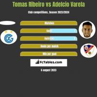 Tomas Ribeiro vs Adelcio Varela h2h player stats
