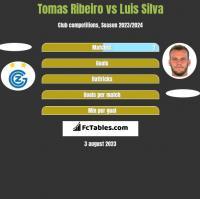 Tomas Ribeiro vs Luis Silva h2h player stats