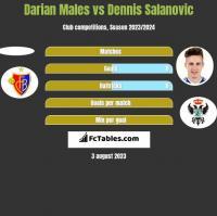 Darian Males vs Dennis Salanovic h2h player stats