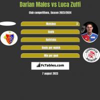 Darian Males vs Luca Zuffi h2h player stats