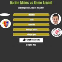 Darian Males vs Remo Arnold h2h player stats