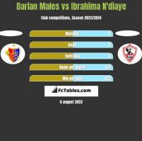 Darian Males vs Ibrahima N'diaye h2h player stats