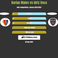 Darian Males vs Idriz Voca h2h player stats