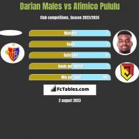 Darian Males vs Afimico Pululu h2h player stats