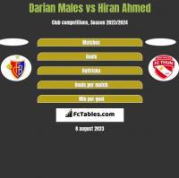 Darian Males vs Hiran Ahmed h2h player stats