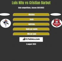 Luis Nitu vs Cristian Barbut h2h player stats