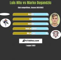 Luis Nitu vs Marko Dugandzic h2h player stats
