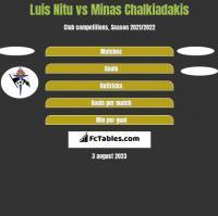 Luis Nitu vs Minas Chalkiadakis h2h player stats