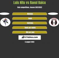 Luis Nitu vs Raoul Baicu h2h player stats