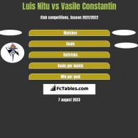 Luis Nitu vs Vasile Constantin h2h player stats