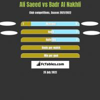 Ali Saeed vs Badr Al Nakhli h2h player stats