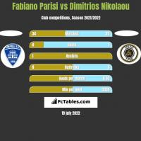 Fabiano Parisi vs Dimitrios Nikolaou h2h player stats